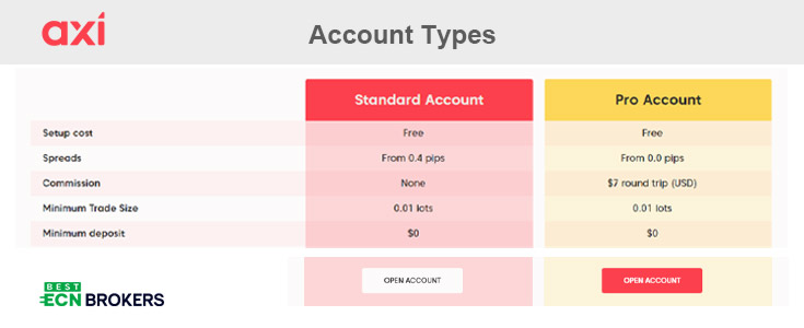 Axi Account Types