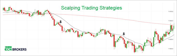 Scalping Trading Strategies